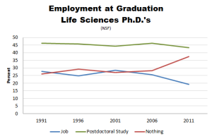Increasing number of life science PhDs unemployed