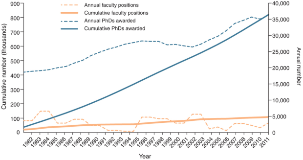 PhDs increase while the number of academic positions stay the same
