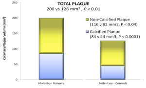 Graph of Increased Coronary Plaque in Male Marathoners